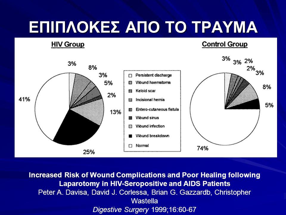 ΕΠΙΠΛΟΚΕΣ ΑΠΟ ΤΟ ΤΡΑΥΜΑ Increased Risk of Wound Complications and Poor Healing following Laparotomy in HIV-Seropositive and AIDS Patients Peter A. Dav