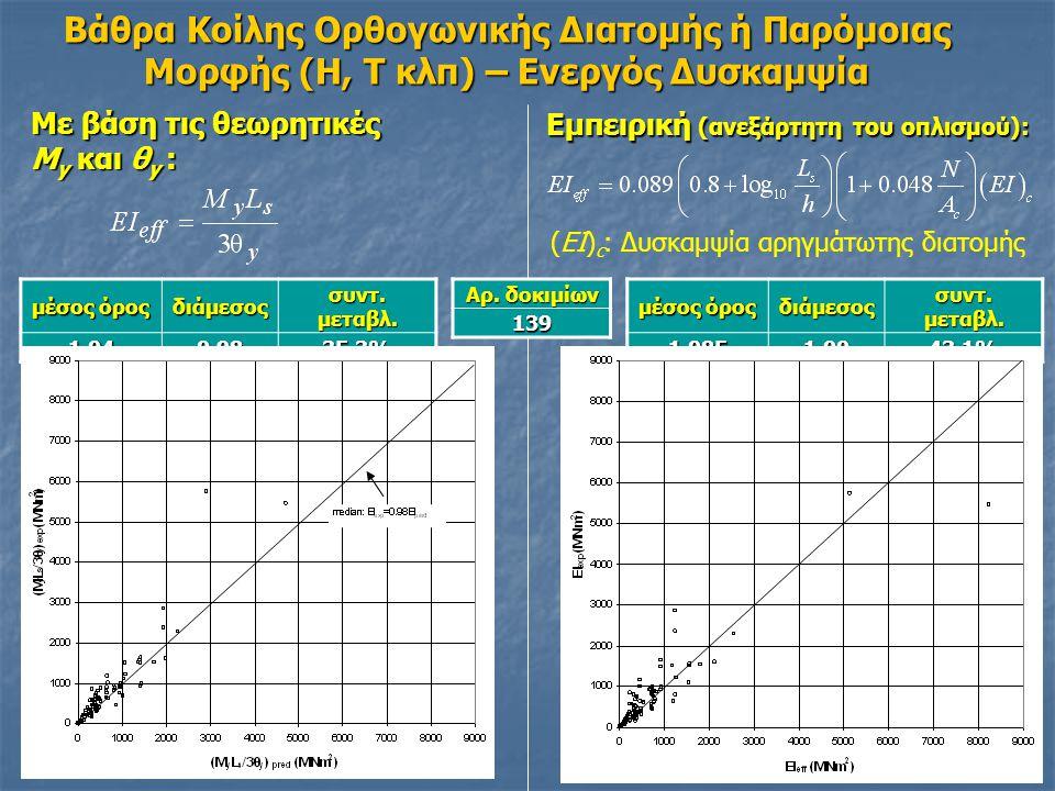 Με βάση τις θεωρητικές M y και θ y : Εμπειρική (ανεξάρτητη του οπλισμού): μέσος όρος διάμεσος συντ.