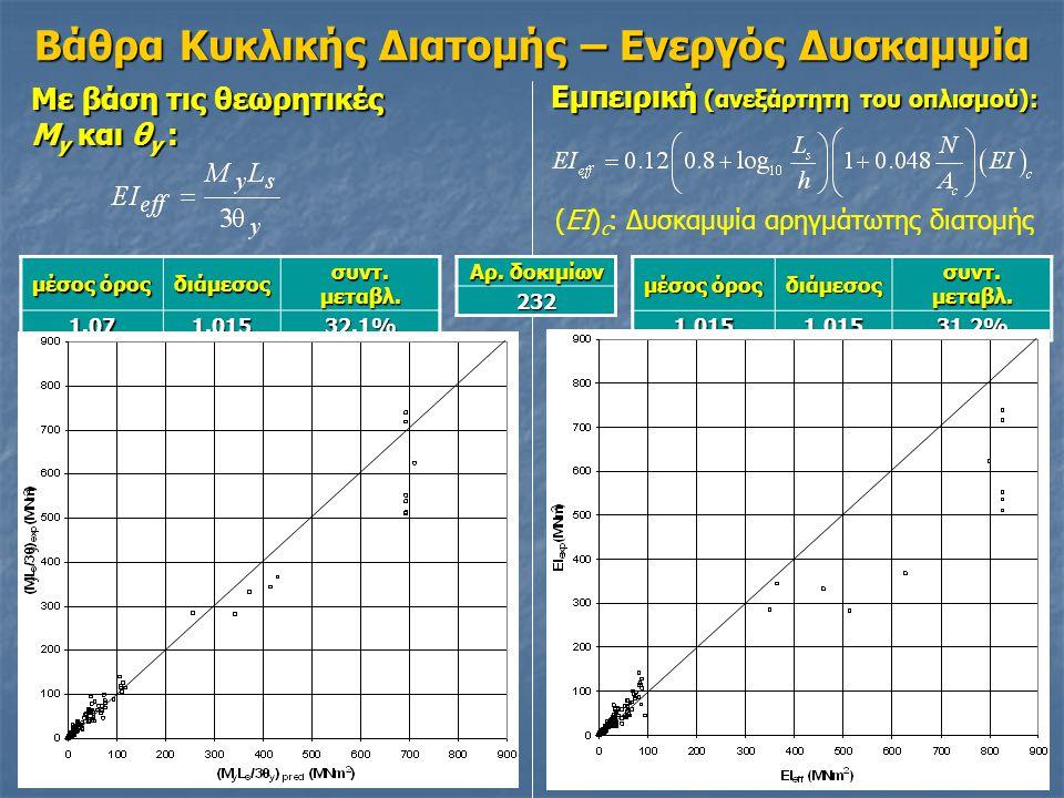 Βάθρα Κυκλικής Διατομής – Ενεργός Δυσκαμψία Με βάση τις θεωρητικές M y και θ y : Εμπειρική (ανεξάρτητη του οπλισμού): μέσος όρος διάμεσος συντ.
