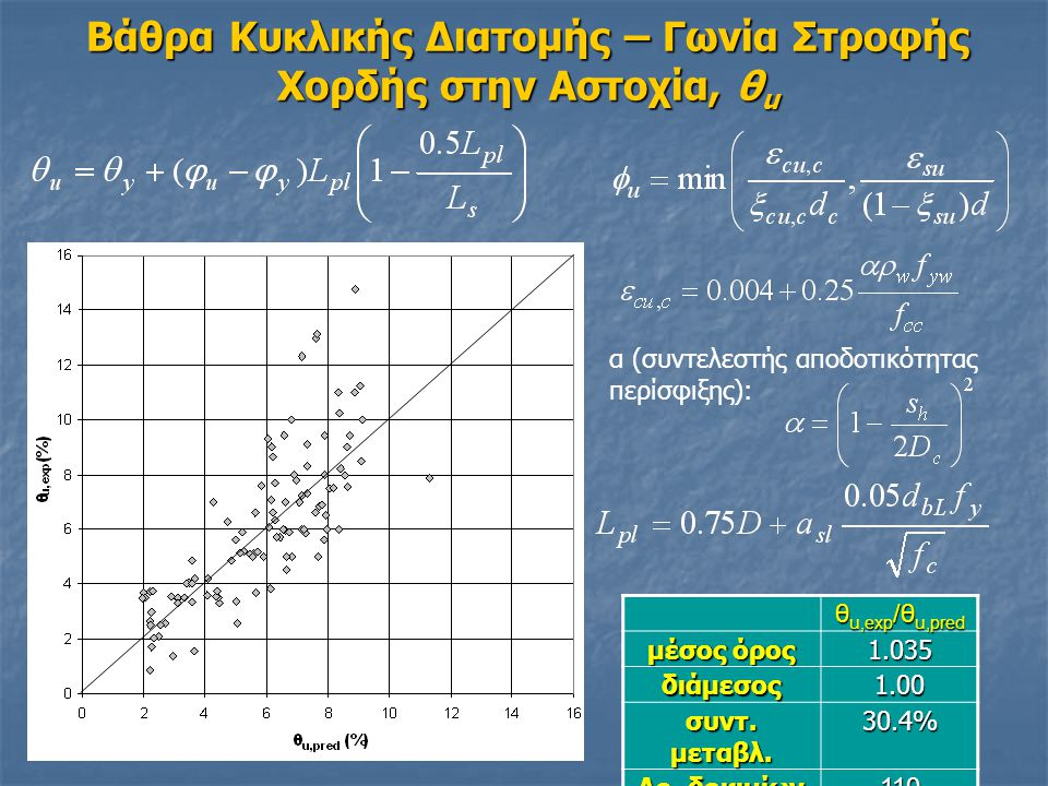 Βάθρα Κυκλικής Διατομής – Γωνία Στροφής Χορδής στην Αστοχία, θ u α (συντελεστής αποδοτικότητας περίσφιξης): θ u,exp /θ u,pred μέσος όρος 1.035 διάμεσος1.00 συντ.