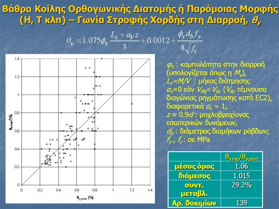 Βάθρα Κοίλης Ορθογωνικής Διατομής ή Παρόμοιας Μορφής (H, T κλπ) – Γωνία Στροφής Χορδής στη Διαρροή, θ y θ y,exp /θ y,pred μέσος όρος 1.06 διάμεσος 1.015 συντ.