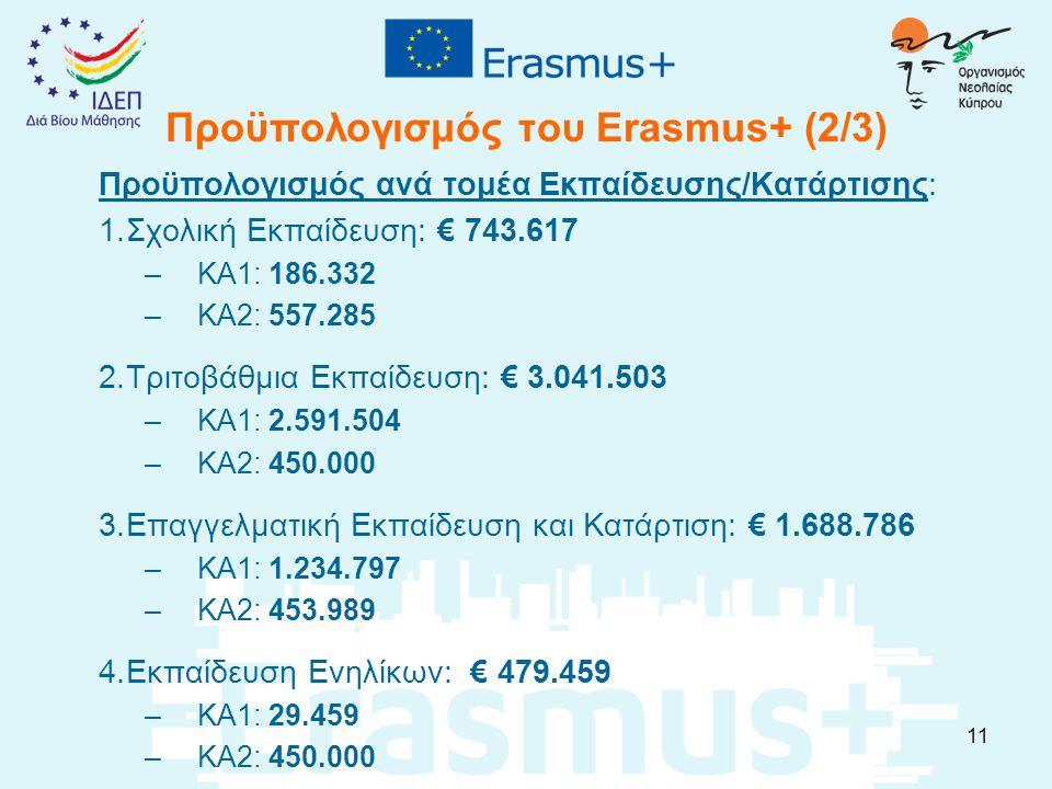 Προϋπολογισμός του Erasmus+ (2/3) Προϋπολογισμός ανά τομέα Εκπαίδευσης/Κατάρτισης: 1.Σχολική Εκπαίδευση: € 743.617 –ΚΑ1: 186.332 –ΚΑ2: 557.285 2.Τριτοβάθμια Εκπαίδευση: € 3.041.503 –ΚΑ1: 2.591.504 –ΚΑ2: 450.000 3.Επαγγελματική Εκπαίδευση και Κατάρτιση: € 1.688.786 –ΚΑ1: 1.234.797 –ΚΑ2: 453.989 4.Εκπαίδευση Ενηλίκων: € 479.459 –ΚΑ1: 29.459 –ΚΑ2: 450.000 11