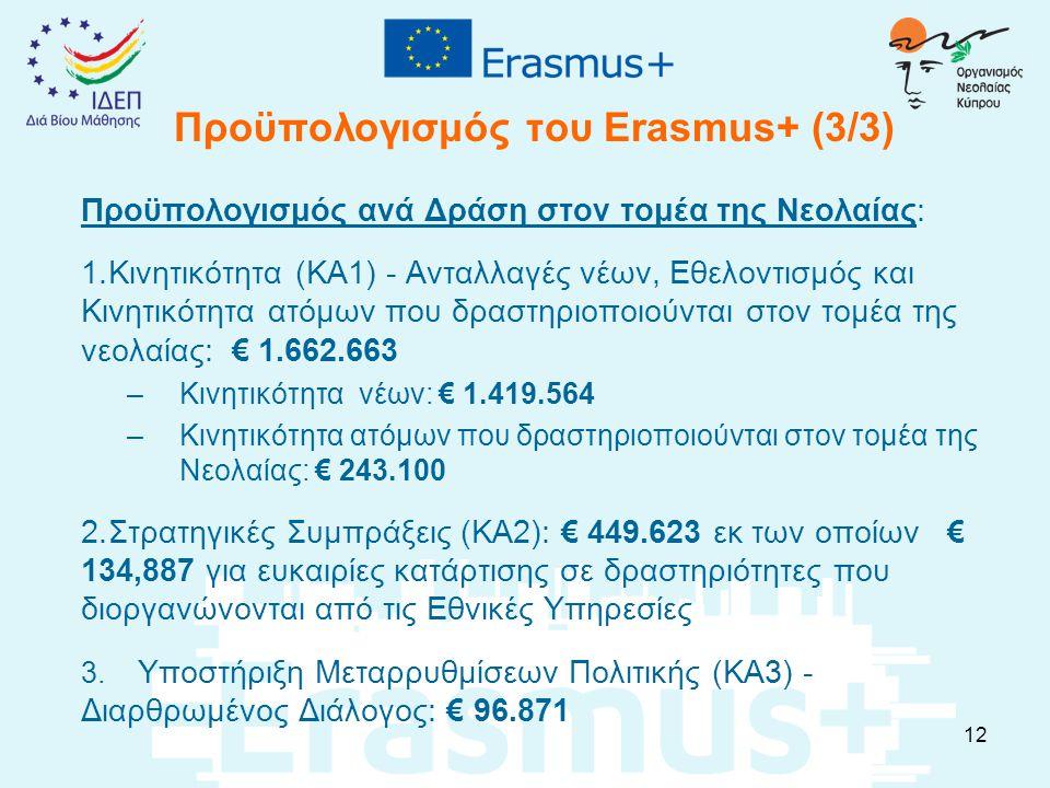 Προϋπολογισμός του Erasmus+ (3/3) Προϋπολογισμός ανά Δράση στον τομέα της Νεολαίας: 1.Κινητικότητα (ΚΑ1) - Ανταλλαγές νέων, Εθελοντισμός και Κινητικότ