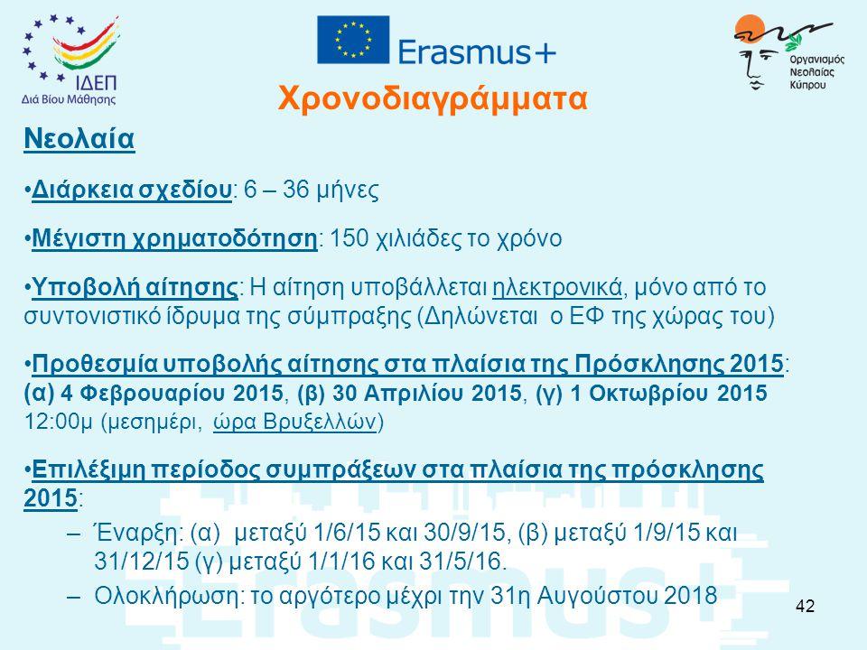 Χρονοδιαγράμματα Νεολαία Διάρκεια σχεδίου: 6 – 36 μήνες Μέγιστη χρηματοδότηση: 150 χιλιάδες το χρόνο Υποβολή αίτησης: Η αίτηση υποβάλλεται ηλεκτρονικά, μόνο από το συντονιστικό ίδρυμα της σύμπραξης (Δηλώνεται ο ΕΦ της χώρας του) Προθεσμία υποβολής αίτησης στα πλαίσια της Πρόσκλησης 2015: (α) 4 Φεβρουαρίου 2015, (β) 30 Απριλίου 2015, (γ) 1 Οκτωβρίου 2015 12:00μ (μεσημέρι, ώρα Βρυξελλών) Επιλέξιμη περίοδος συμπράξεων στα πλαίσια της πρόσκλησης 2015: –Έναρξη: (α) μεταξύ 1/6/15 και 30/9/15, (β) μεταξύ 1/9/15 και 31/12/15 (γ) μεταξύ 1/1/16 και 31/5/16.
