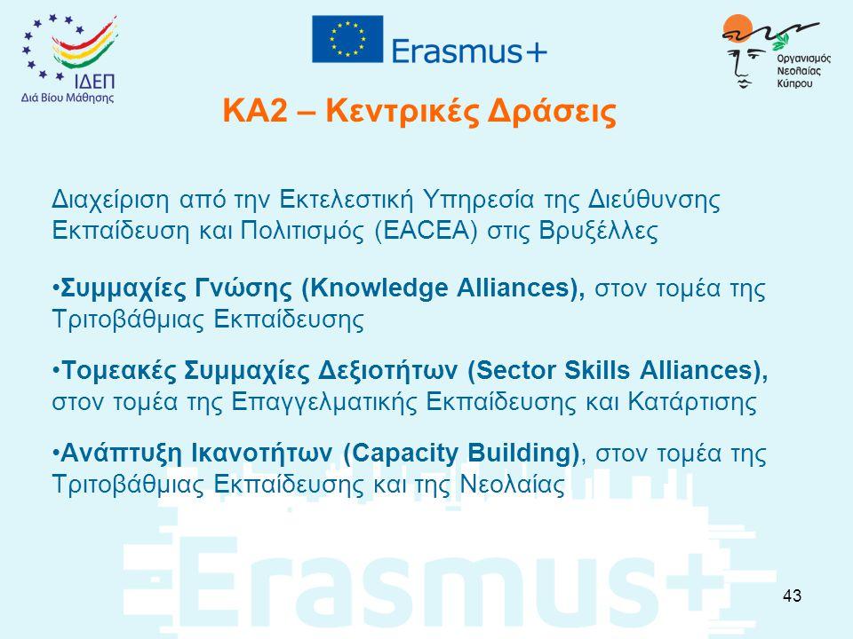 ΚΑ2 – Κεντρικές Δράσεις Διαχείριση από την Εκτελεστική Υπηρεσία της Διεύθυνσης Εκπαίδευση και Πολιτισμός (EACEA) στις Βρυξέλλες Συμμαχίες Γνώσης (Knowledge Alliances), στον τομέα της Τριτοβάθμιας Εκπαίδευσης Τομεακές Συμμαχίες Δεξιοτήτων (Sector Skills Alliances), στον τομέα της Επαγγελματικής Εκπαίδευσης και Κατάρτισης Ανάπτυξη Ικανοτήτων (Capacity Building), στον τομέα της Τριτοβάθμιας Εκπαίδευσης και της Νεολαίας 43