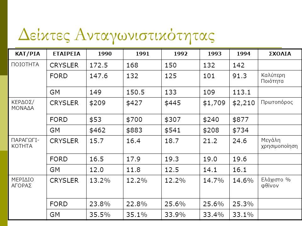 Δείκτες Ανταγωνιστικότητας ΚΑΤ/ΡΙΑΕΤΑΙΡΕΙΑ19901991199219931994ΣΧΟΛΙΑ ΠΟΙΟΤΗΤΑ CRYSLER172.5168150132142 FORD147.613212510191.3 Καλύτερη Ποιότητα GM1491