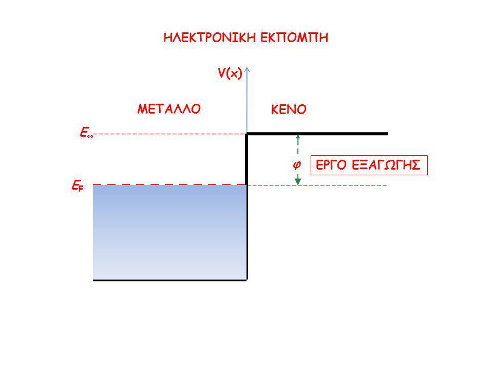 ΗΛΕΚΤΡΟΝΙΚΗ ΕΚΠΟΜΠΗ φ ΜΕΤΑΛΛΟ ΚΕΝΟ ΕFΕF E∞E∞ V(x) ΕΡΓΟ ΕΞΑΓΩΓΗΣ