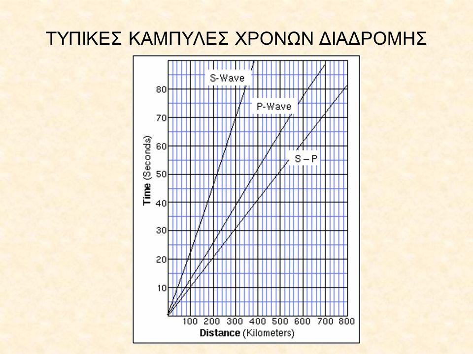 ΤΥΠΙΚΕΣ ΚΑΜΠΥΛΕΣ ΧΡΟΝΩΝ ΔΙΑΔΡΟΜΗΣ