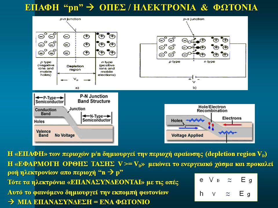 ΕΠΑΦΗ pn  ΟΠΕΣ / ΗΛΕΚΤΡΟΝΙΑ & ΦΩΤΟΝΙΑ Η «ΕΠΑΦΗ» των περιοχών p/n δημιουργεί την περιοχή αραίωσης (depletion region V D ) Η «ΕΦΑΡΜΟΓΗ ΟΡΘΗΣ ΤΑΣΗΣ V >= V D » μειώνει το ενεργειακό χάσμα και προκαλεί ροή ηλεκτρονίων απο περιοχή n  p Τότε τα ηλεκτρόνια «ΕΠΑΝΑΣΥΝΔΕΟΝΤΑΙ» με τις οπές Αυτό το φαινόμενο δημιουργεί την εκπομπή φωτονίων  ΜΙΑ ΕΠΑΝΑΣΥΝΔΕΣΗ = ΕΝΑ ΦΩΤΟΝΙΟ