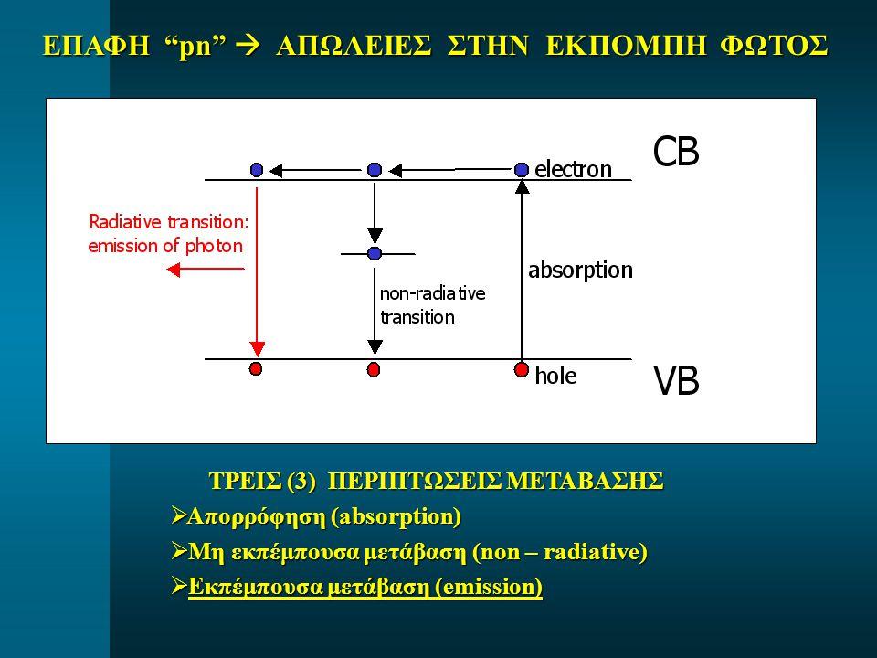 ΕΠΑΦΗ pn  ΑΠΩΛΕΙΕΣ ΣΤΗΝ ΕΚΠΟΜΠΗ ΦΩΤΟΣ ΤΡΕΙΣ (3) ΠΕΡΙΠΤΩΣΕΙΣ ΜΕΤΑΒΑΣΗΣ ΤΡΕΙΣ (3) ΠΕΡΙΠΤΩΣΕΙΣ ΜΕΤΑΒΑΣΗΣ  Απορρόφηση (absorption)  Μη εκπέμπουσα μετάβαση (non – radiative)  Εκπέμπουσα μετάβαση (emission)