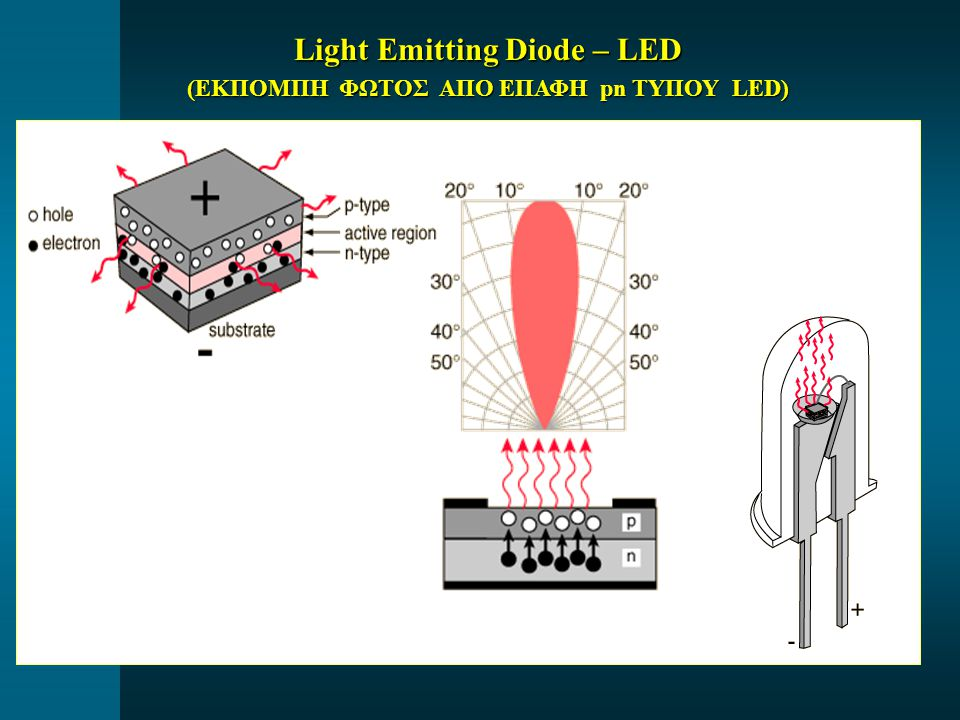 Light Emitting Diode – LED (ΕΚΠΟΜΠΗ ΦΩΤΟΣ ΑΠΟ ΕΠΑΦΗ pn ΤΥΠΟΥ LED)