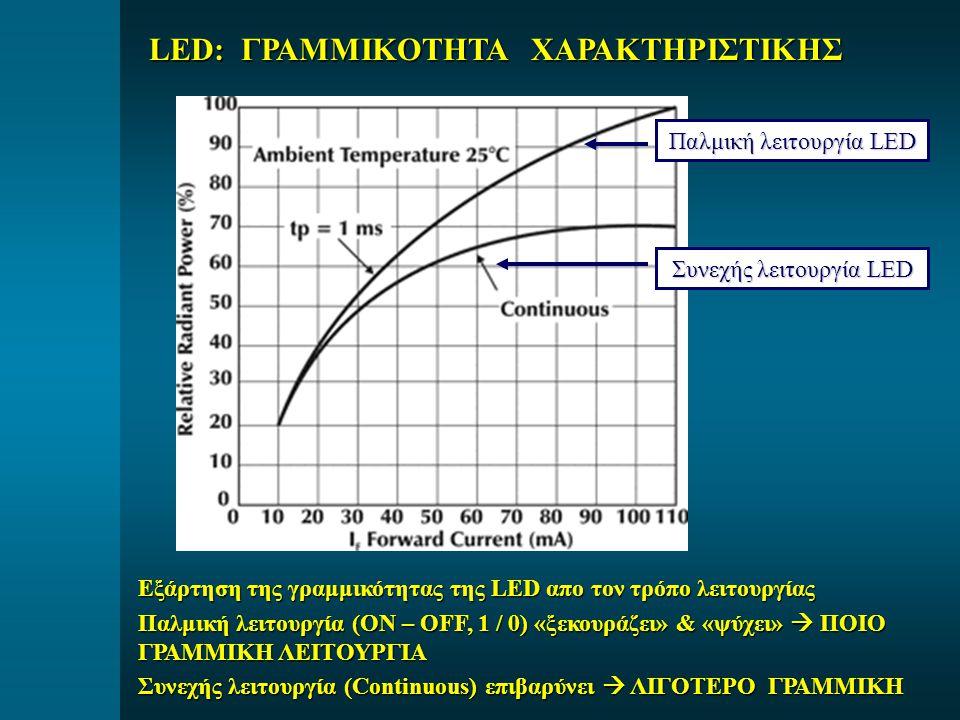 LED: ΓΡΑΜΜΙΚΟΤΗΤΑ ΧΑΡΑΚΤΗΡΙΣΤΙΚΗΣ Παλμική λειτουργία LED Συνεχής λειτουργία LED Εξάρτηση της γραμμικότητας της LED απο τον τρόπο λειτουργίας Παλμική λειτουργία (ON – OFF, 1 / 0) «ξεκουράζει» & «ψύχει»  ΠΟΙΟ ΓΡΑΜΜΙΚΗ ΛΕΙΤΟΥΡΓΙΑ Συνεχής λειτουργία (Continuous) επιβαρύνει  ΛΙΓΟΤΕΡΟ ΓΡΑΜΜΙΚΗ
