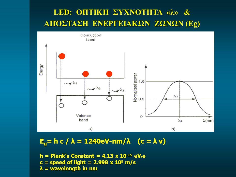 LED: ΟΠΤΙΚΗ ΣΥΧΝΟΤΗΤΑ «λ» & ΑΠΌΣΤΑΣΗ ΕΝΕΡΓΕΙΑΚΩΝ ΖΩΝΩΝ (Eg) E g = h c / λ = 1240eV-nm/λ (c = λ ν) h = Plank's Constant = 4.13 x 10 -15 eV s c = speed