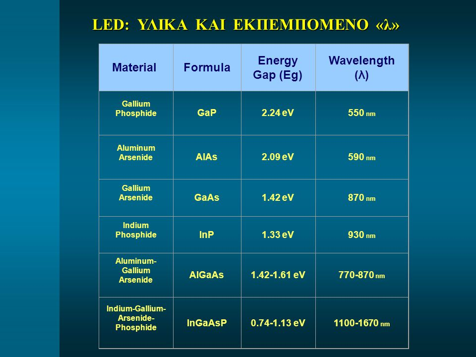 Material Formula Energy Gap (Eg) Wavelength (λ) Gallium Phosphide GaP2.24 eV550 nm Aluminum Arsenide AIAs2.09 eV590 nm Gallium Arsenide GaAs1.42 eV870 nm Indium Phosphide InP1.33 eV930 nm Aluminum- Gallium Arsenide AIGaAs1.42-1.61 eV770-870 nm Indium-Gallium- Arsenide- Phosphide InGaAsP0.74-1.13 eV1100-1670 nm LED: ΥΛΙΚΑ ΚΑΙ ΕΚΠΕΜΠΟΜΕΝΟ «λ»