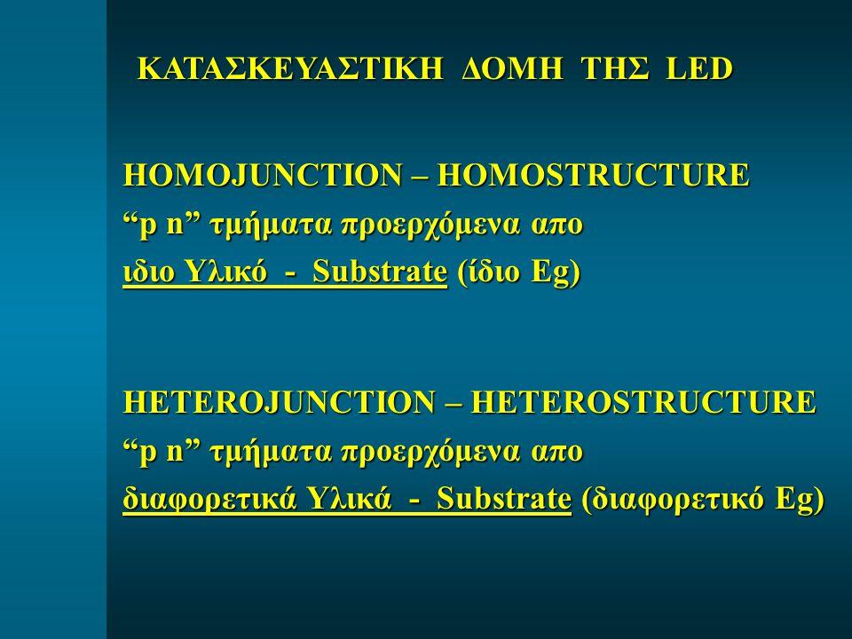 HOMOJUNCTION – HOMOSTRUCTURE p n τμήματα προερχόμενα απο ιδιο Υλικό - Substrate (ίδιο Eg) HETEROJUNCTION – HETEROSTRUCTURE p n τμήματα προερχόμενα απο διαφορετικά Υλικά - Substrate (διαφορετικό Eg) ΚΑΤΑΣΚΕΥΑΣΤΙΚΗ ΔΟΜΗ ΤΗΣ LED