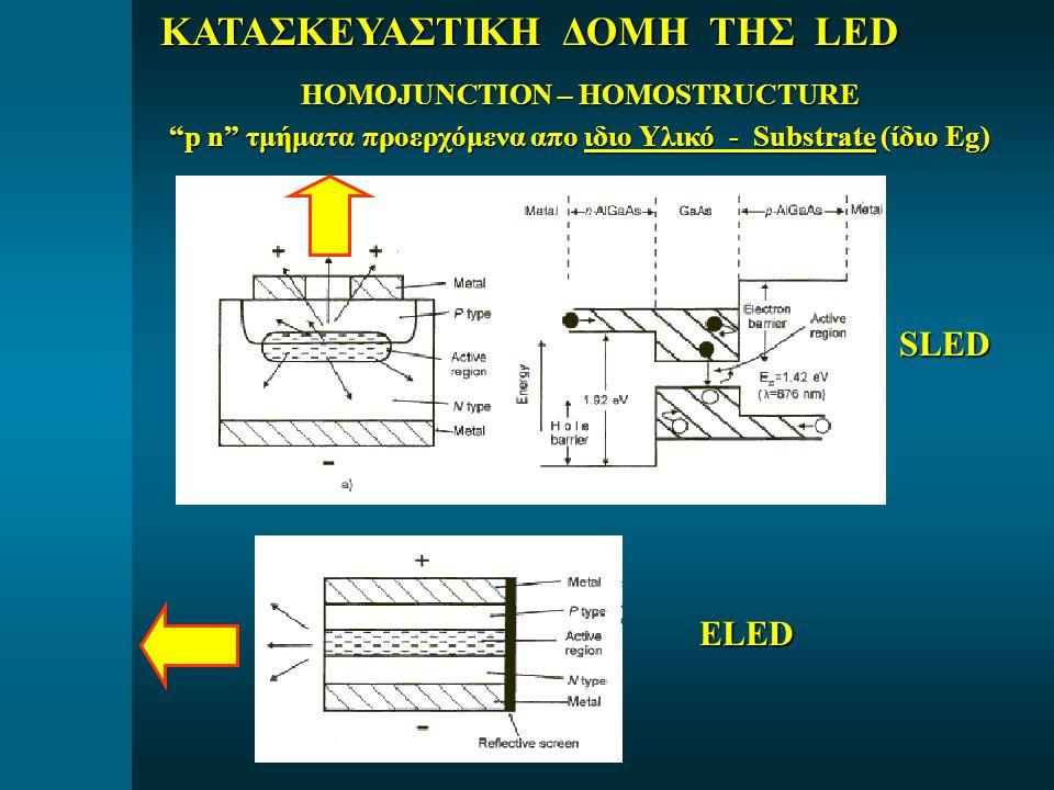 "SLED ELED HOMOJUNCTION – HOMOSTRUCTURE ""p n"" τμήματα προερχόμενα απο ιδιο Υλικό - Substrate (ίδιο Eg)"