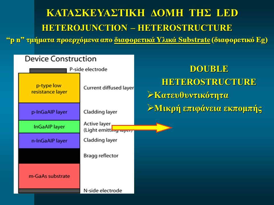 ΚΑΤΑΣΚΕΥΑΣΤΙΚΗ ΔΟΜΗ ΤΗΣ LED HETEROJUNCTION – HETEROSTRUCTURE p n τμήματα προερχόμενα απο διαφορετικά Υλικά Substrate (διαφορετικό Eg) DOUBLEHETEROSTRUCTURE  Κατευθυντικότητα  Μικρή επιφάνεια εκπομπής