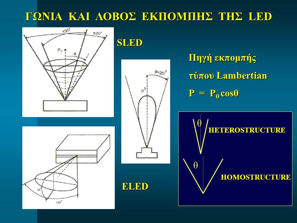 ΓΩΝΙΑ ΚΑΙ ΛΟΒΟΣ ΕΚΠΟΜΠΗΣ ΤΗΣ LED SLED ELED Πηγή εκπομπής τύπου Lambertian P = P 0 cosθ ΗETEROSTRUCTURE HOMOSTRUCTURE θ θ
