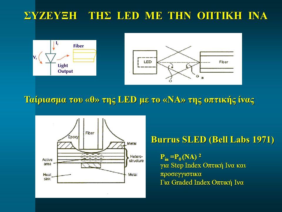 ΣΥΖΕΥΞΗ ΤΗΣ LED ΜΕ ΤΗΝ ΟΠΤΙΚΗ ΙΝΑ Ταίριασμα του «θ» της LED με το «ΝΑ» της οπτικής ίνας Burrus SLED (Bell Labs 1971) P in =P 0 (NA) 2 για Step Index Οπτική Ινα και προσεγγιστικα Για Graded Index Οπτική Ινα