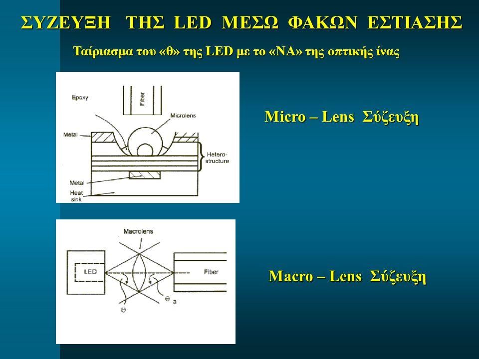 ΣΥΖΕΥΞΗ ΤΗΣ LED ΜΕΣΩ ΦΑΚΩΝ ΕΣΤΙΑΣΗΣ Micro – Lens Σύζευξη Macro – Lens Σύζευξη Ταίριασμα του «θ» της LED με το «ΝΑ» της οπτικής ίνας