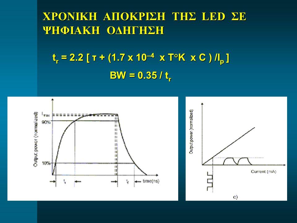 ΧΡΟΝΙΚΗ ΑΠΟΚΡΙΣΗ ΤΗΣ LED ΣΕ ΨΗΦΙΑΚΗ ΟΔΗΓΗΣΗ t r = 2.2 [ τ + (1.7 x 10 –4 x T°K x C ) /I p ] BW = 0.35 / t r BW = 0.35 / t r