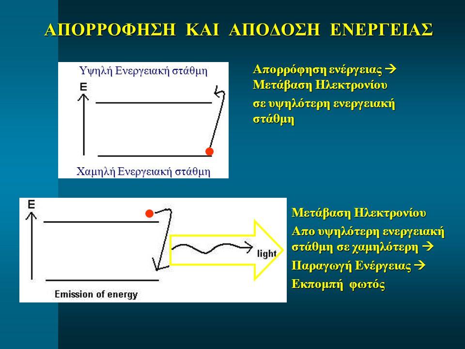 ΑΠΟΡΡΟΦΗΣΗ ΚΑΙ ΑΠΟΔΟΣΗ ΕΝΕΡΓΕΙΑΣ Απορρόφηση ενέργειας  Μετάβαση Ηλεκτρονίου σε υψηλότερη ενεργειακή στάθμη Μετάβαση Ηλεκτρονίου Απο υψηλότερη ενεργειακή στάθμη σε χαμηλότερη  Παραγωγή Ενέργειας  Εκπομπή φωτός Χαμηλή Ενεργειακή στάθμη Υψηλή Ενεργειακή στάθμη