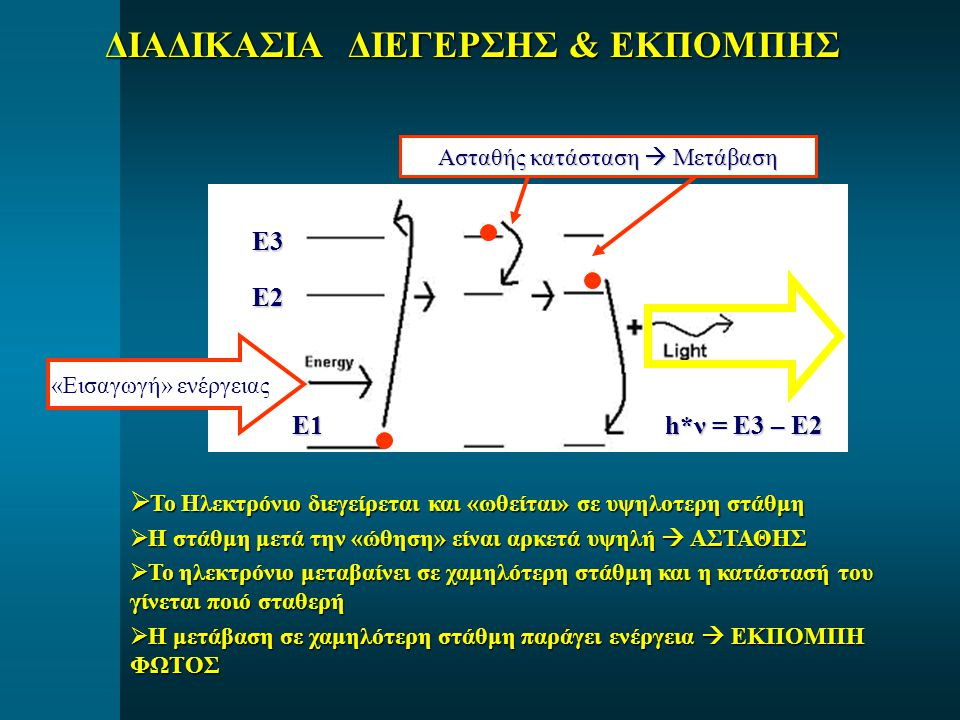 ΔΙΑΔΙΚΑΣΙΑ ΔΙΕΓΕΡΣΗΣ & ΕΚΠΟΜΠΗΣ  Το Ηλεκτρόνιο διεγείρεται και «ωθείται» σε υψηλοτερη στάθμη  Η στάθμη μετά την «ώθηση» είναι αρκετά υψηλή  ΑΣΤΑΘΗΣ  Το ηλεκτρόνιο μεταβαίνει σε χαμηλότερη στάθμη και η κατάστασή του γίνεται ποιό σταθερή  Η μετάβαση σε χαμηλότερη στάθμη παράγει ενέργεια  ΕΚΠΟΜΠΗ ΦΩΤΟΣ Ασταθής κατάσταση  Μετάβαση «Εισαγωγή» ενέργειας Ε1 Ε2 Ε3 h*ν = Ε3 – Ε2