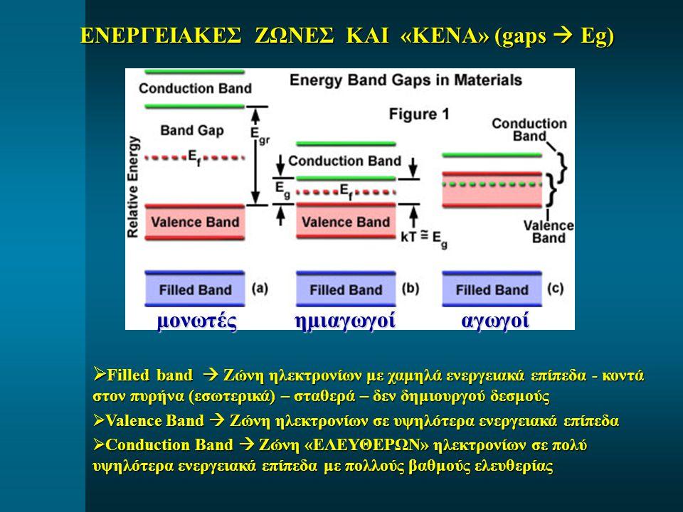 ΕΝΕΡΓΕΙΑΚΕΣ ΖΩΝΕΣ ΚΑΙ «ΚΕΝΑ» (gaps  Eg)  Filled band  Ζώνη ηλεκτρονίων με χαμηλά ενεργειακά επίπεδα - κοντά στον πυρήνα (εσωτερικά) – σταθερά – δεν δημιουργού δεσμούς  Valence Band  Ζώνη ηλεκτρονίων σε υψηλότερα ενεργειακά επίπεδα  Conduction Band  Ζώνη «ΕΛΕΥΘΕΡΩΝ» ηλεκτρονίων σε πολύ υψηλότερα ενεργειακά επίπεδα με πολλούς βαθμούς ελευθερίας αγωγοίημιαγωγοίμονωτές