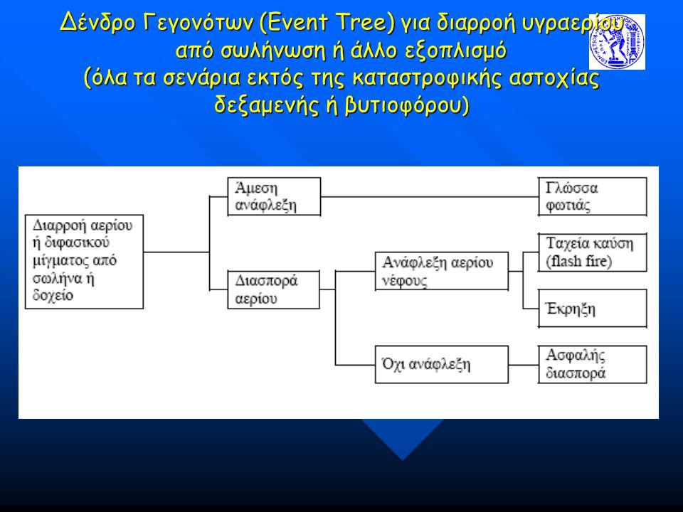 Δένδρο Γεγονότων (Event Tree) για διαρροή υγραερίου από σωλήνωση ή άλλο εξοπλισμό (όλα τα σενάρια εκτός της καταστροφικής αστοχίας δεξαμενής ή βυτιοφό