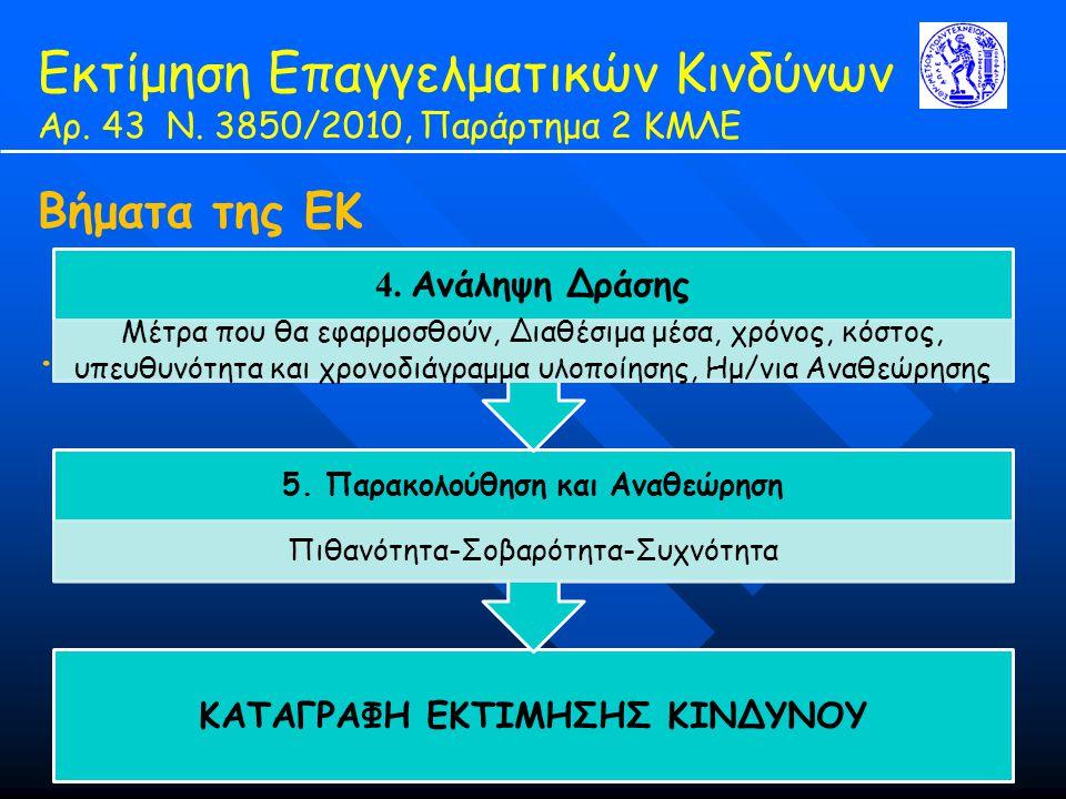 Εκτίμηση Επαγγελματικών Κινδύνων Αρ. 43 Ν. 3850/2010, Παράρτημα 2 ΚΜΛΕ Βήματα της ΕΚ. ΚΑΤΑΓΡΑΦΗ ΕΚΤΙΜΗΣΗΣ ΚΙΝΔΥΝΟΥ 5. Παρακολούθηση και Αναθεώρηση Πιθ