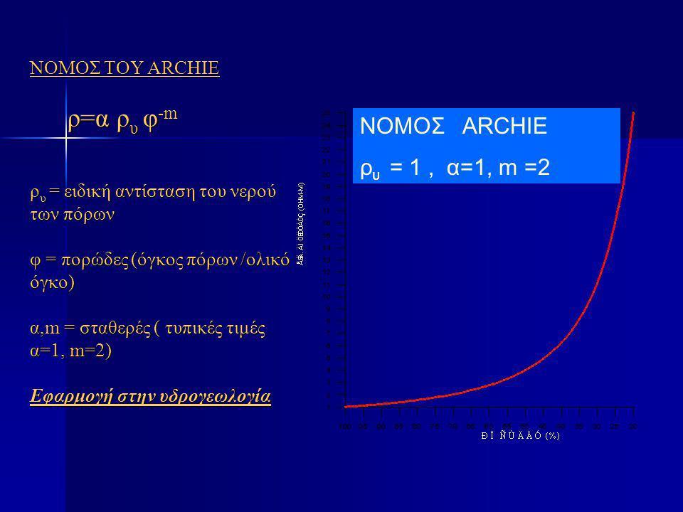 ΝΟΜΟΣ ΤΟΥ ARCHIE ρ=α ρ υ φ -m ρ υ = ειδική αντίσταση του νερού των πόρων φ = πορώδες (όγκος πόρων /ολικό όγκο) α,m = σταθερές ( τυπικές τιμές α=1, m=2