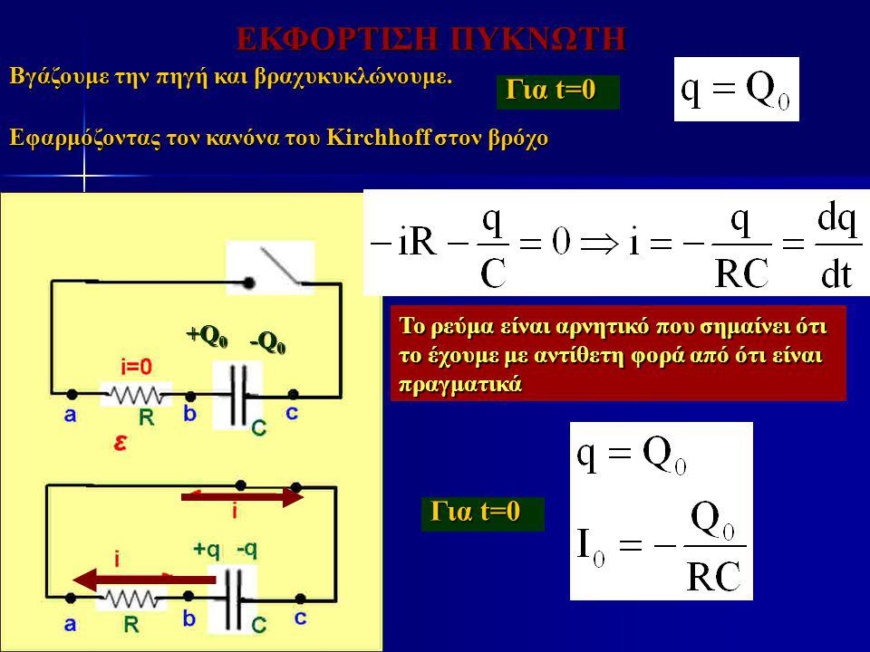 ΕΚΦΟΡΤΙΣΗ ΠΥΚΝΩΤΗ Βγάζουμε την πηγή και βραχυκυκλώνουμε. -Q 0 +Q 0 Για t=0 Εφαρμόζοντας τον κανόνα του Kirchhoff στον βρόχο Το ρεύμα είναι αρνητικό πο