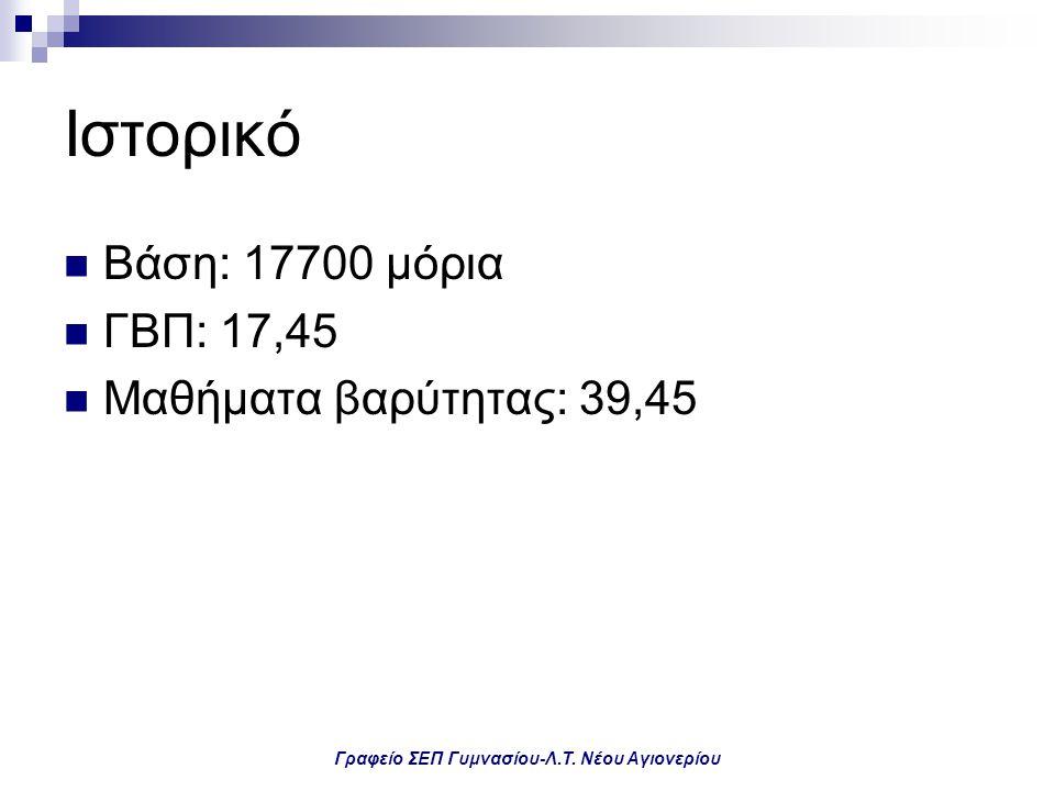 Γραφείο ΣΕΠ Γυμνασίου-Λ.Τ. Νέου Αγιονερίου Ιστορικό Βάση: 17700 μόρια ΓΒΠ: 17,45 Μαθήματα βαρύτητας: 39,45