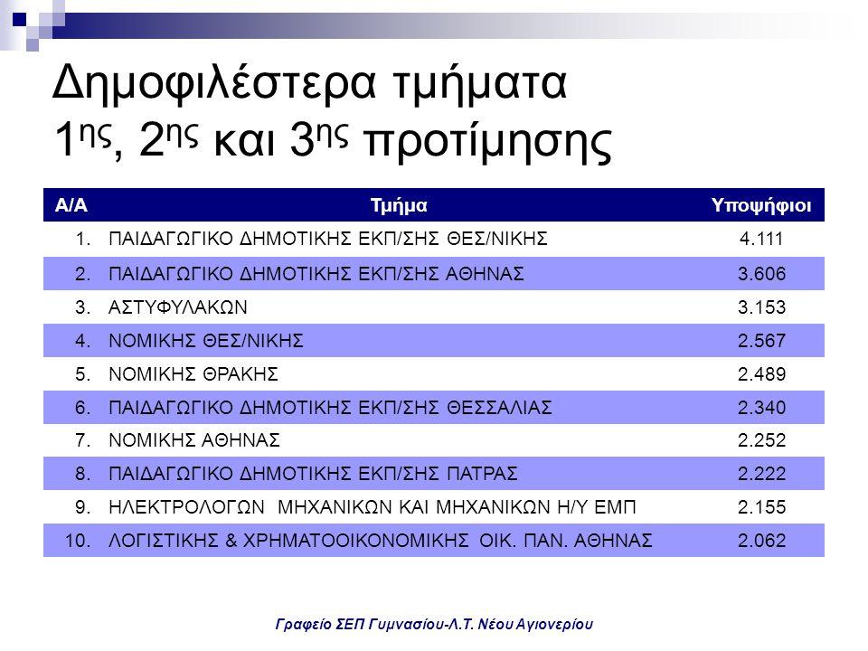 Γραφείο ΣΕΠ Γυμνασίου-Λ.Τ. Νέου Αγιονερίου Δημοφιλέστερα τμήματα 1 ης, 2 ης και 3 ης προτίμησης Α/ΑΤμήμαΥποψήφιοι 1.ΠΑΙΔΑΓΩΓΙΚΟ ΔΗΜΟΤΙΚΗΣ ΕΚΠ/ΣΗΣ ΘΕΣ/