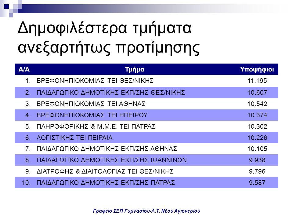 Γραφείο ΣΕΠ Γυμνασίου-Λ.Τ. Νέου Αγιονερίου Δημοφιλέστερα τμήματα ανεξαρτήτως προτίμησης Α/ΑΤμήμαΥποψήφιοι 1.ΒΡΕΦΟΝΗΠΙΟΚΟΜΙΑΣ ΤΕΙ ΘΕΣ/ΝΙΚΗΣ11.195 2.ΠΑΙ