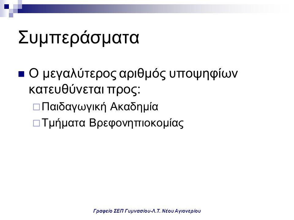 Γραφείο ΣΕΠ Γυμνασίου-Λ.Τ. Νέου Αγιονερίου Συμπεράσματα Ο μεγαλύτερος αριθμός υποψηφίων κατευθύνεται προς:  Παιδαγωγική Ακαδημία  Τμήματα Βρεφονηπιο
