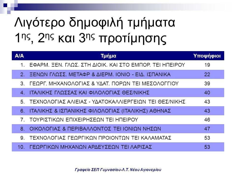 Γραφείο ΣΕΠ Γυμνασίου-Λ.Τ. Νέου Αγιονερίου Λιγότερο δημοφιλή τμήματα 1 ης, 2 ης και 3 ης προτίμησης Α/ΑΤμήμαΥποψήφιοι 1.ΕΦΑΡΜ. ΞΕΝ. ΓΛΩΣ. ΣΤΗ ΔΙΟΙΚ. Κ