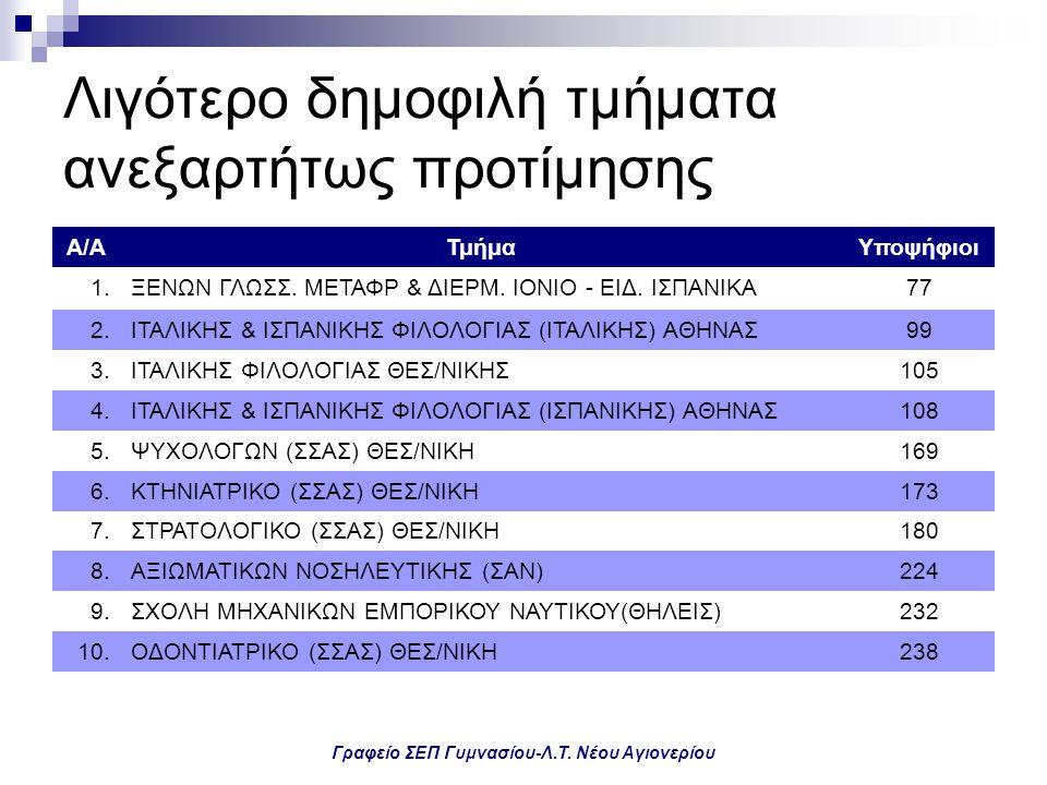 Γραφείο ΣΕΠ Γυμνασίου-Λ.Τ. Νέου Αγιονερίου Λιγότερο δημοφιλή τμήματα ανεξαρτήτως προτίμησης Α/ΑΤμήμαΥποψήφιοι 1.ΞΕΝΩΝ ΓΛΩΣΣ. ΜΕΤΑΦΡ & ΔΙΕΡΜ. ΙΟΝΙΟ - Ε