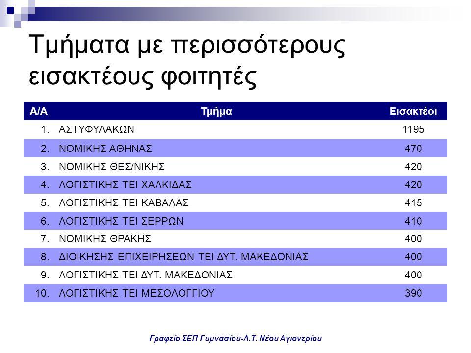 Γραφείο ΣΕΠ Γυμνασίου-Λ.Τ. Νέου Αγιονερίου Τμήματα με περισσότερους εισακτέους φοιτητές Α/ΑΤμήμαΕισακτέοι 1.ΑΣΤΥΦΥΛΑΚΩΝ1195 2.ΝΟΜΙΚΗΣ ΑΘΗΝΑΣ470 3.ΝΟΜΙ