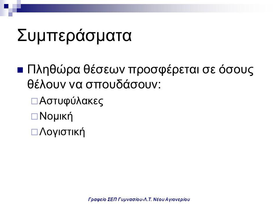 Γραφείο ΣΕΠ Γυμνασίου-Λ.Τ. Νέου Αγιονερίου Συμπεράσματα Πληθώρα θέσεων προσφέρεται σε όσους θέλουν να σπουδάσουν:  Αστυφύλακες  Νομική  Λογιστική