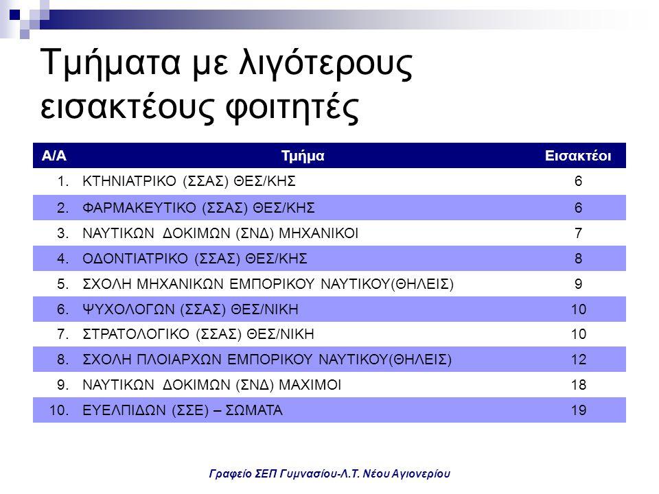 Γραφείο ΣΕΠ Γυμνασίου-Λ.Τ. Νέου Αγιονερίου Τμήματα με λιγότερους εισακτέους φοιτητές Α/ΑΤμήμαΕισακτέοι 1.ΚΤΗΝΙΑΤΡΙΚΟ (ΣΣΑΣ) ΘΕΣ/ΚΗΣ6 2.ΦΑΡΜΑΚΕΥΤΙΚΟ (Σ