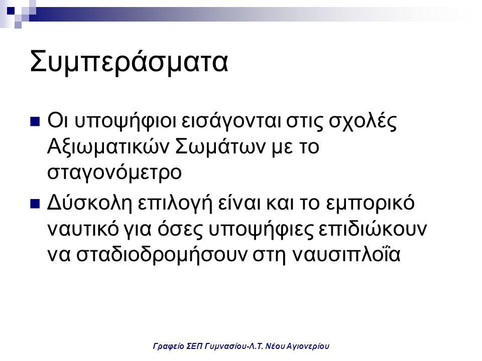 Γραφείο ΣΕΠ Γυμνασίου-Λ.Τ. Νέου Αγιονερίου Συμπεράσματα Οι υποψήφιοι εισάγονται στις σχολές Αξιωματικών Σωμάτων με το σταγονόμετρο Δύσκολη επιλογή είν