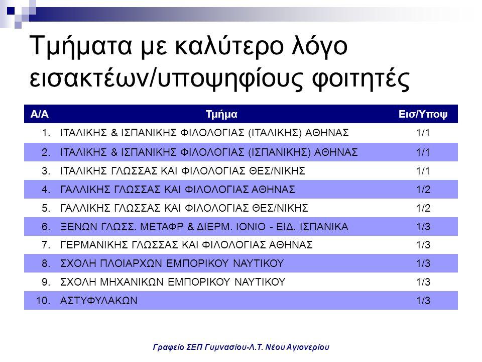 Γραφείο ΣΕΠ Γυμνασίου-Λ.Τ. Νέου Αγιονερίου Τμήματα με καλύτερο λόγο εισακτέων/υποψηφίους φοιτητές Α/ΑΤμήμαΕισ/Υποψ 1.ΙΤΑΛΙΚΗΣ & ΙΣΠΑΝΙΚΗΣ ΦΙΛΟΛΟΓΙΑΣ (
