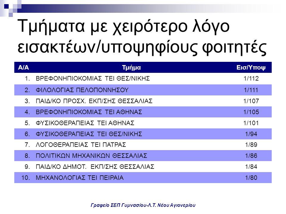 Γραφείο ΣΕΠ Γυμνασίου-Λ.Τ. Νέου Αγιονερίου Τμήματα με χειρότερο λόγο εισακτέων/υποψηφίους φοιτητές Α/ΑΤμήμαΕισ/Υποψ 1.ΒΡΕΦΟΝΗΠΙΟΚΟΜΙΑΣ ΤΕΙ ΘΕΣ/ΝΙΚΗΣ1/