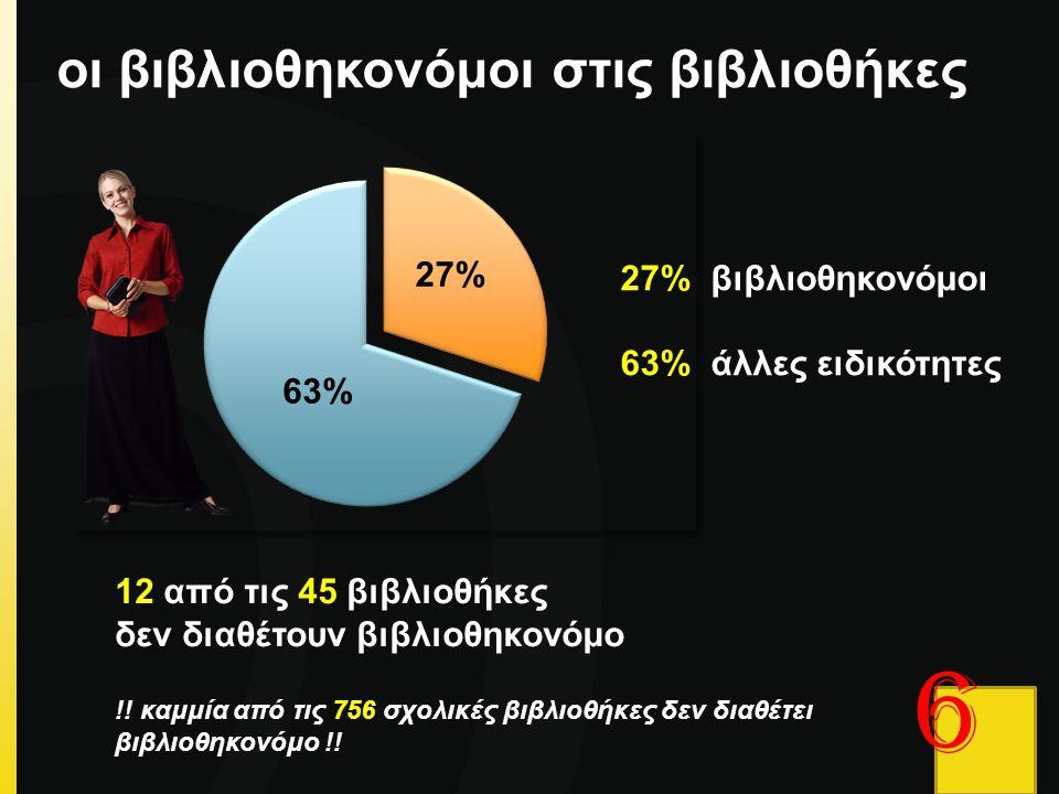 6 οι βιβλιοθηκονόμοι στις βιβλιοθήκες 27% βιβλιοθηκονόμοι 63% άλλες ειδικότητες 12 από τις 45 βιβλιοθήκες δεν διαθέτουν βιβλιοθηκονόμο !! καμμία από τ
