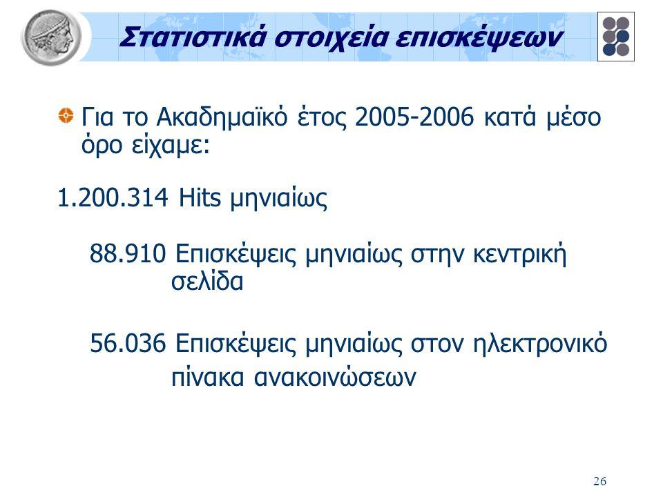 26 Στατιστικά στοιχεία επισκέψεων Για το Ακαδημαϊκό έτος 2005-2006 κατά μέσο όρο είχαμε: 1.200.314 Hits μηνιαίως 88.910 Επισκέψεις μηνιαίως στην κεντρική σελίδα 56.036 Επισκέψεις μηνιαίως στον ηλεκτρονικό πίνακα ανακοινώσεων
