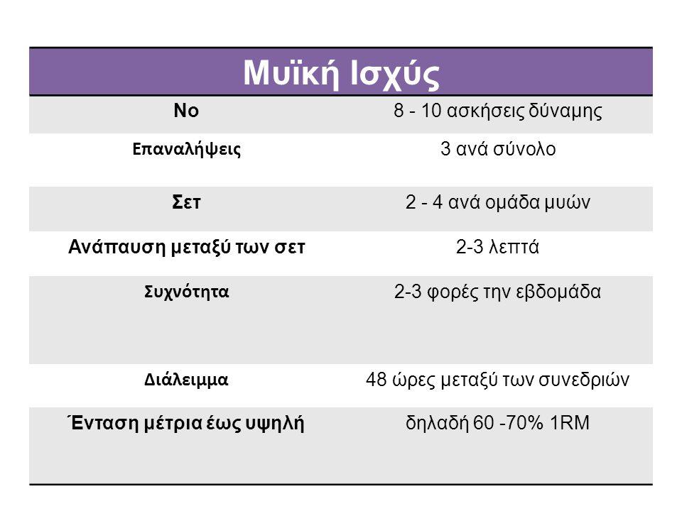 Μυϊκή Ισχύς Νο8 - 10 ασκήσεις δύναμης Επαναλήψεις 3 ανά σύνολο Σετ2 - 4 ανά ομάδα μυών Ανάπαυση μεταξύ των σετ2-3 λεπτά Συχνότητα 2-3 φορές την εβδομά