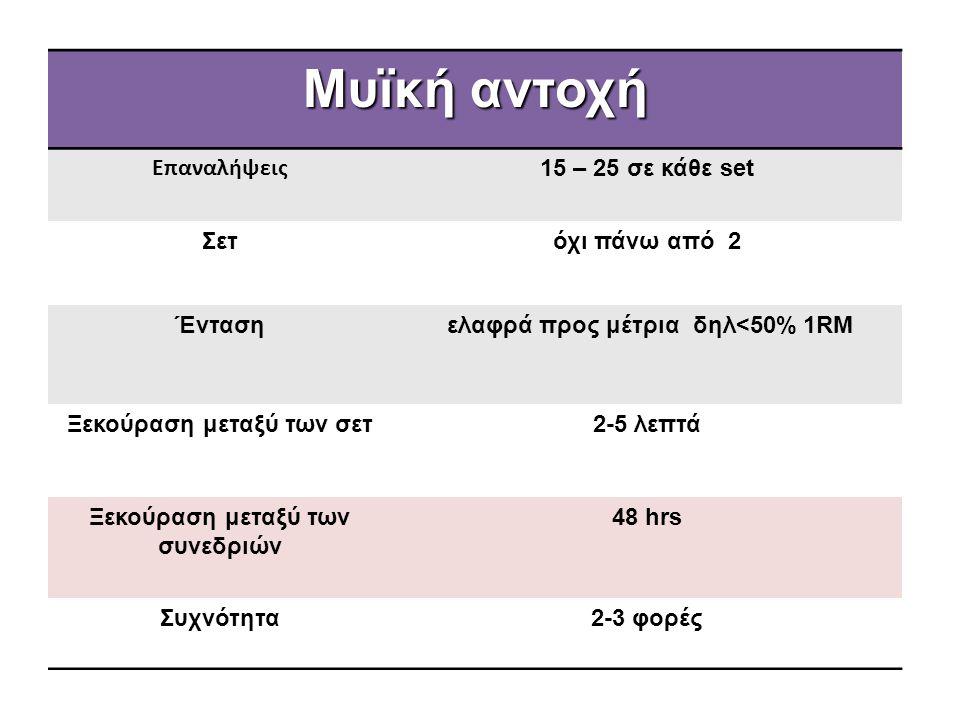 Μυϊκή αντοχή Επαναλήψεις 15 – 25 σε κάθε set Σετόχι πάνω από 2 Ένταση ελαφρά προς μέτρια δηλ<50% 1RM Ξεκούραση μεταξύ των σετ2-5 λεπτά Ξεκούραση μεταξ