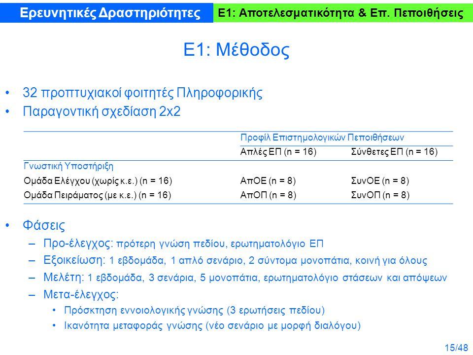 15/48 Ε1: Μέθοδος 32 προπτυχιακοί φοιτητές Πληροφορικής Παραγοντική σχεδίαση 2x2 Φάσεις –Προ-έλεγχος: πρότερη γνώση πεδίου, ερωτηματολόγιο ΕΠ –Εξοικείωση: 1 εβδομάδα, 1 απλό σενάριο, 2 σύντομα μονοπάτια, κοινή για όλους –Μελέτη: 1 εβδομάδα, 3 σενάρια, 5 μονοπάτια, ερωτηματολόγιο στάσεων και απόψεων –Μετα-έλεγχος: Πρόσκτηση εννοιολογικής γνώσης (3 ερωτήσεις πεδίου) Ικανότητα μεταφοράς γνώσης (νέο σενάριο με μορφή διαλόγου) Ε1: Αποτελεσματικότητα & Επ.