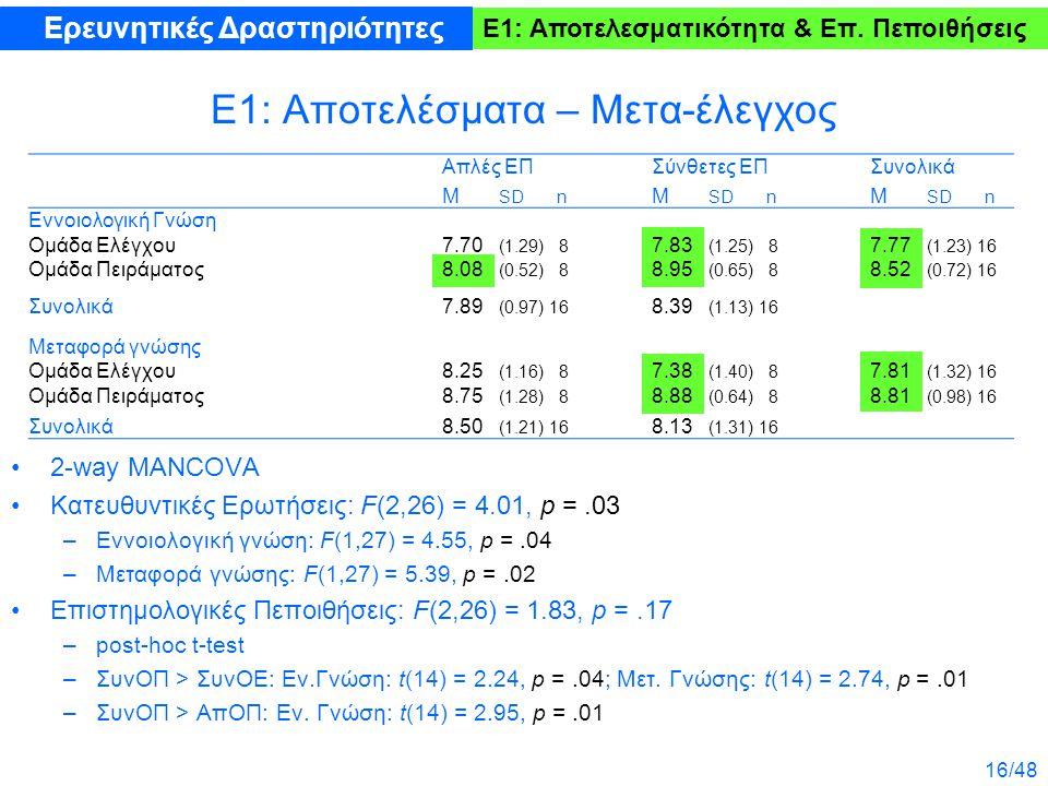 16/48 Ε1: Αποτελέσματα – Μετα-έλεγχος 2-way MANCOVA Κατευθυντικές Ερωτήσεις: F(2,26) = 4.01, p =.03 –Εννοιολογική γνώση: F(1,27) = 4.55, p =.04 –Μεταφ